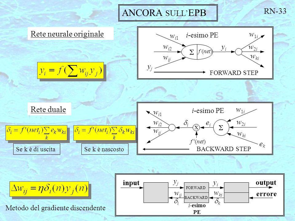 ANCORA SULL' EPB Rete neurale originale Rete duale Se k è di uscitaSe k è nascosto Metodo del gradiente discendente FORWARD STEP  f (net) wi1wi1 wi2w