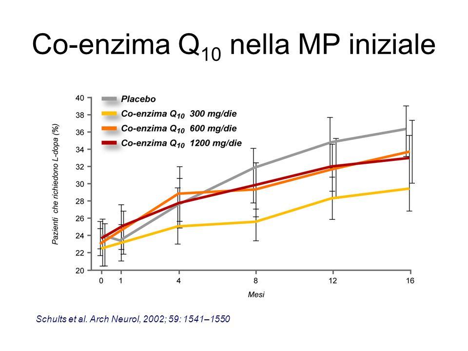 Co-enzima Q 10 nella MP iniziale Schults et al. Arch Neurol, 2002; 59: 1541–1550