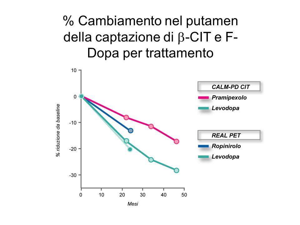 % Cambiamento nel putamen della captazione di  -CIT e F- Dopa per trattamento