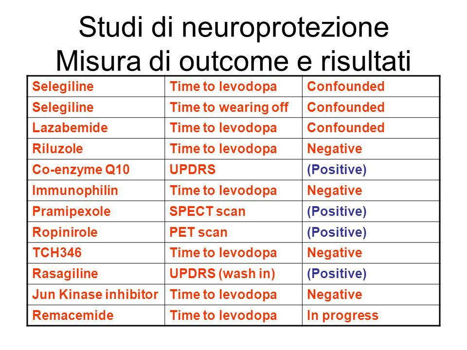 Studi di neuroprotezione Misura di outcome e risultati SelegilineTime to levodopaConfounded SelegilineTime to wearing offConfounded LazabemideTime to levodopaConfounded RiluzoleTime to levodopaNegative Co-enzyme Q10UPDRS(Positive) ImmunophilinTime to levodopaNegative PramipexoleSPECT scan(Positive) RopinirolePET scan(Positive) TCH346Time to levodopaNegative RasagilineUPDRS (wash in)(Positive) Jun Kinase inhibitorTime to levodopaNegative RemacemideTime to levodopaIn progress