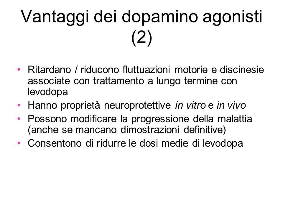 Vantaggi dei dopamino agonisti (2) Ritardano / riducono fluttuazioni motorie e discinesie associate con trattamento a lungo termine con levodopa Hanno proprietà neuroprotettive in vitro e in vivo Possono modificare la progressione della malattia (anche se mancano dimostrazioni definitive) Consentono di ridurre le dosi medie di levodopa