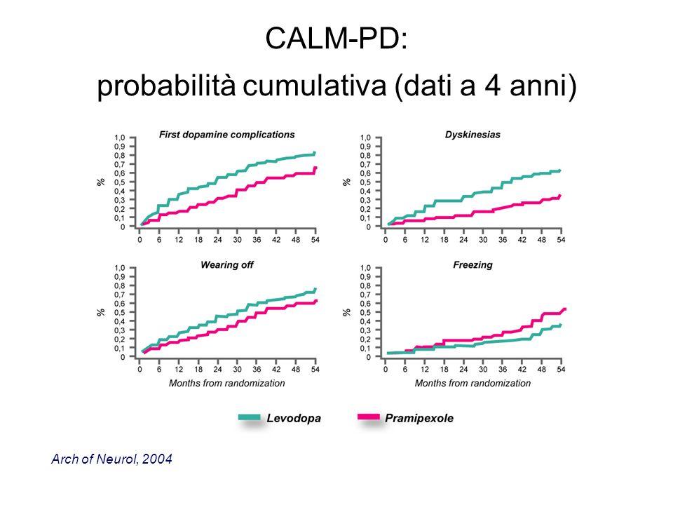 CALM-PD: probabilità cumulativa (dati a 4 anni) Arch of Neurol, 2004
