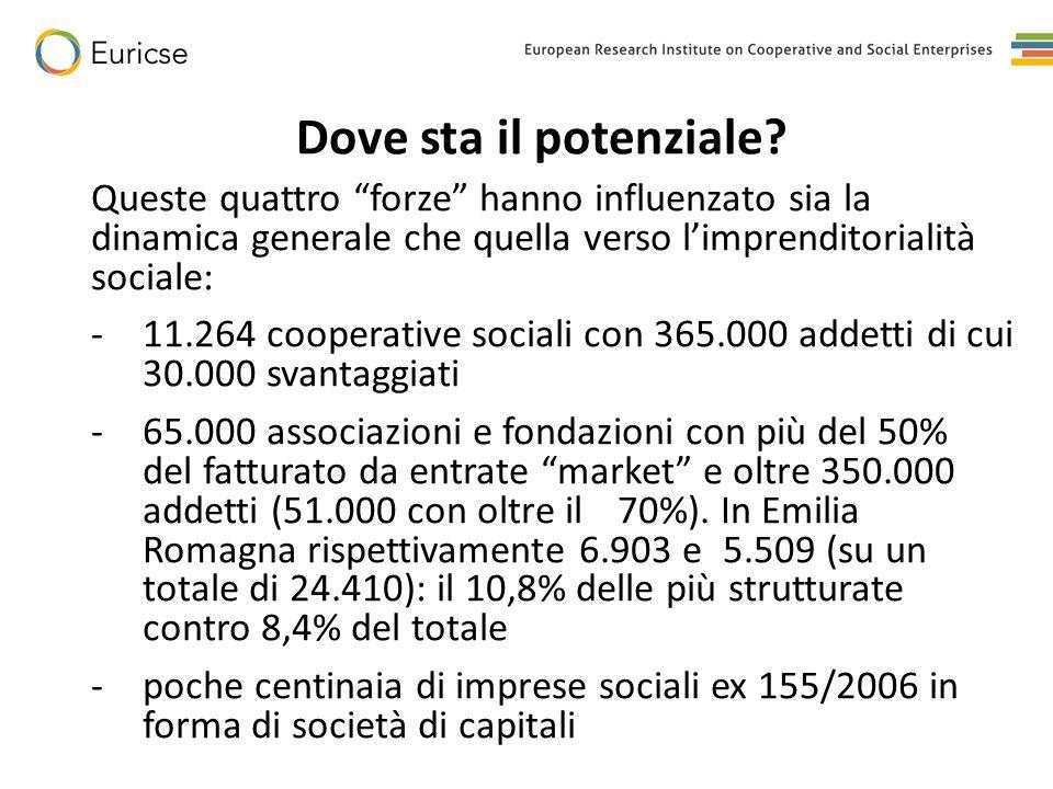 """Dove sta il potenziale? Queste quattro """"forze"""" hanno influenzato sia la dinamica generale che quella verso l'imprenditorialità sociale: -11.264 cooper"""