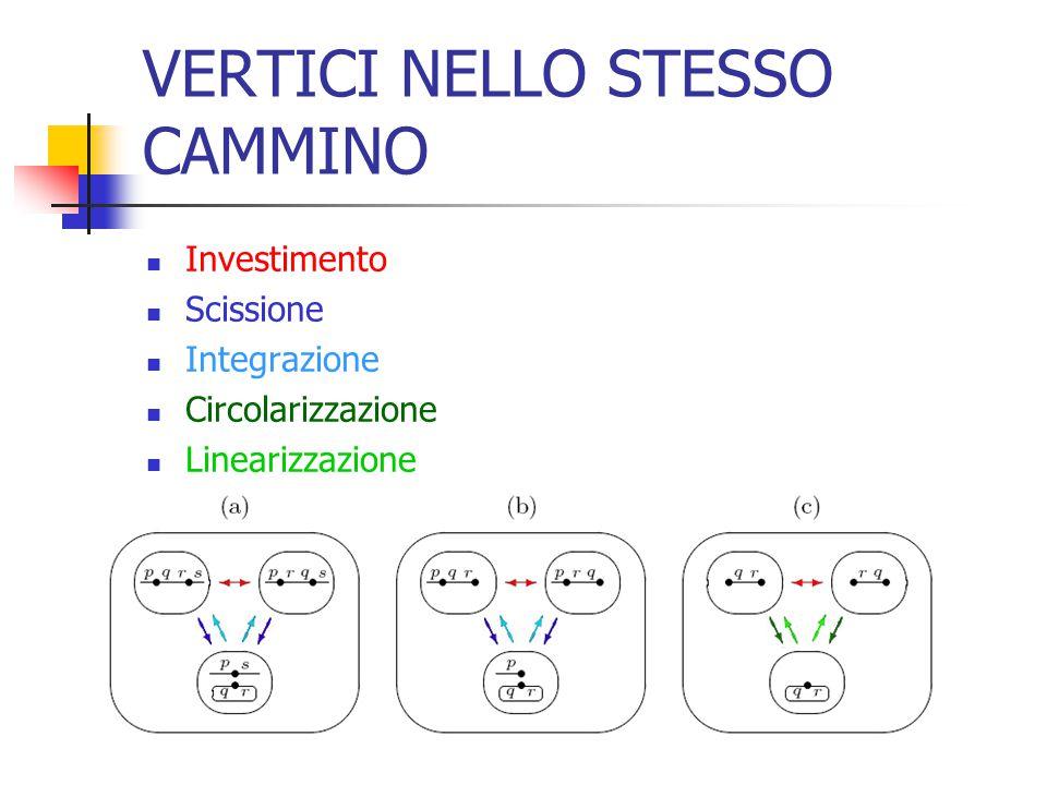 VERTICI NELLO STESSO CAMMINO Investimento Scissione Integrazione Circolarizzazione Linearizzazione