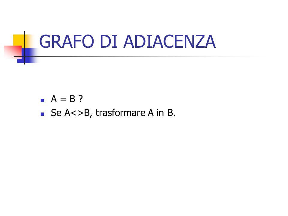 GRAFO DI ADIACENZA A = B Se A<>B, trasformare A in B.