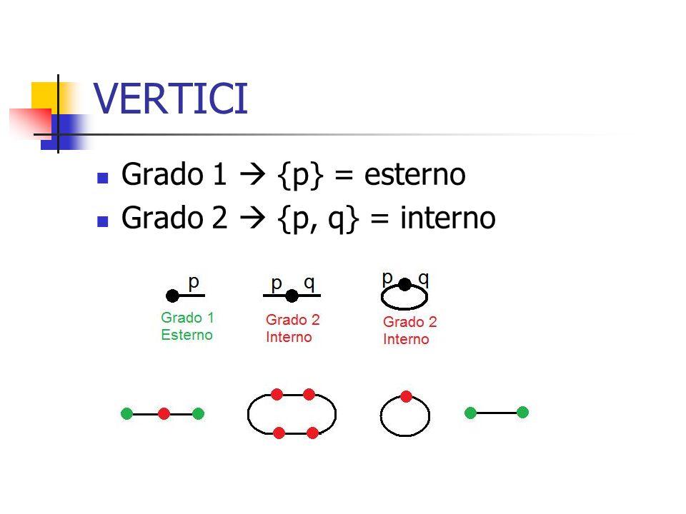 VERTICI Grado 1  {p} = esterno Grado 2  {p, q} = interno