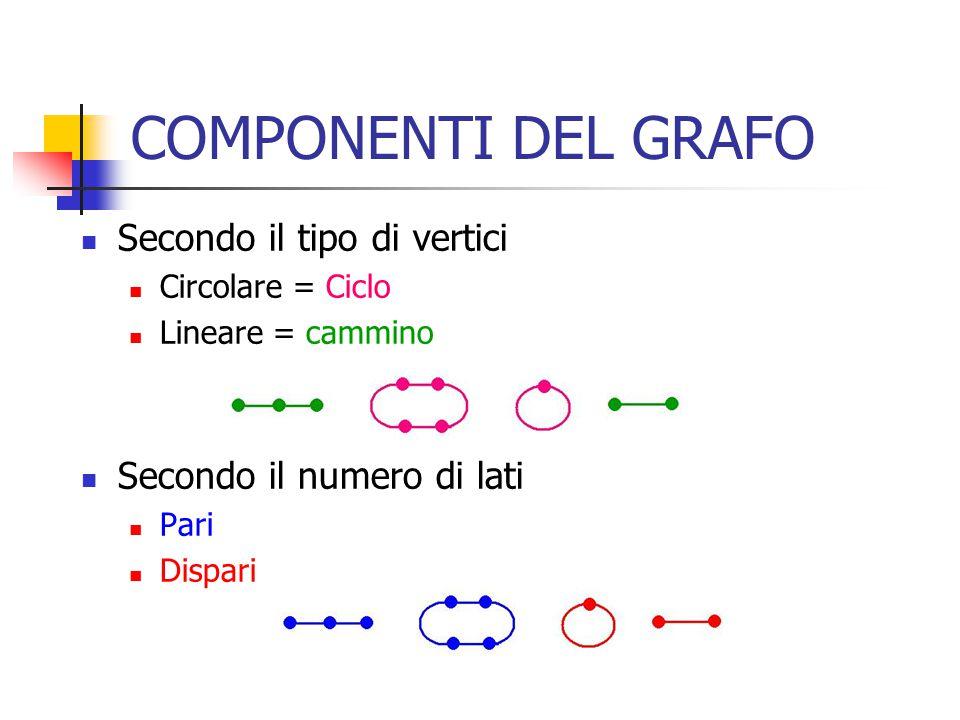 COMPONENTI DEL GRAFO Secondo il tipo di vertici Circolare = Ciclo Lineare = cammino Secondo il numero di lati Pari Dispari