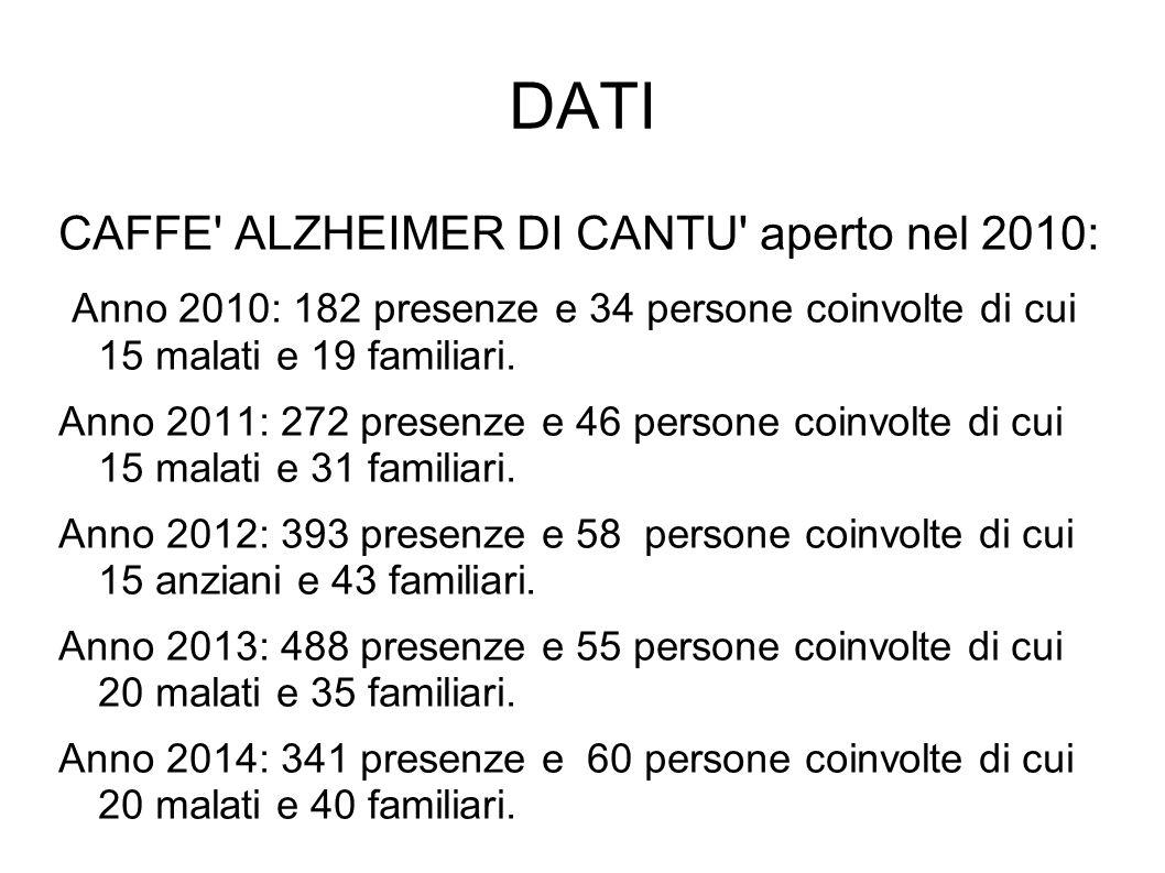DATI CAFFE' ALZHEIMER DI CANTU' aperto nel 2010: Anno 2010: 182 presenze e 34 persone coinvolte di cui 15 malati e 19 familiari. Anno 2011: 272 presen
