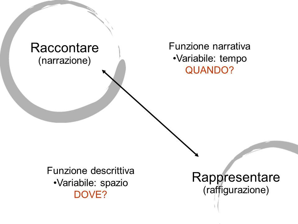 Raccontare (narrazione) Rappresentare (raffigurazione) Funzione narrativa Variabile: tempo QUANDO? Funzione descrittiva Variabile: spazio DOVE?