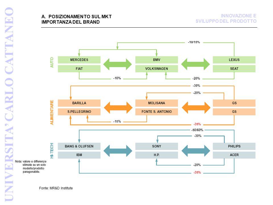 A. POSIZIONAMENTO SUL MKT IMPORTANZA DEL BRAND Fonte: MR&D Institute UNIVERSITA' CARLO CATTANEO INNOVAZIONE E SVILUPPO DEL PRODOTTO