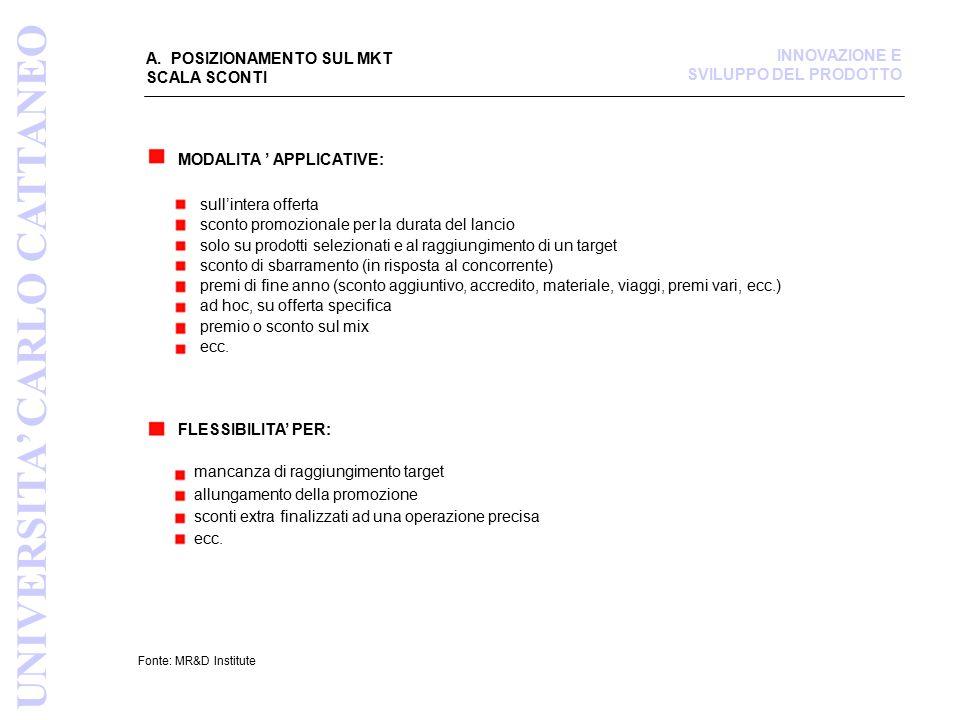 A. POSIZIONAMENTO SUL MKT SCALA SCONTI Fonte: MR&D Institute MODALITA ' APPLICATIVE: sull'intera offerta sconto promozionale per la durata del lancio