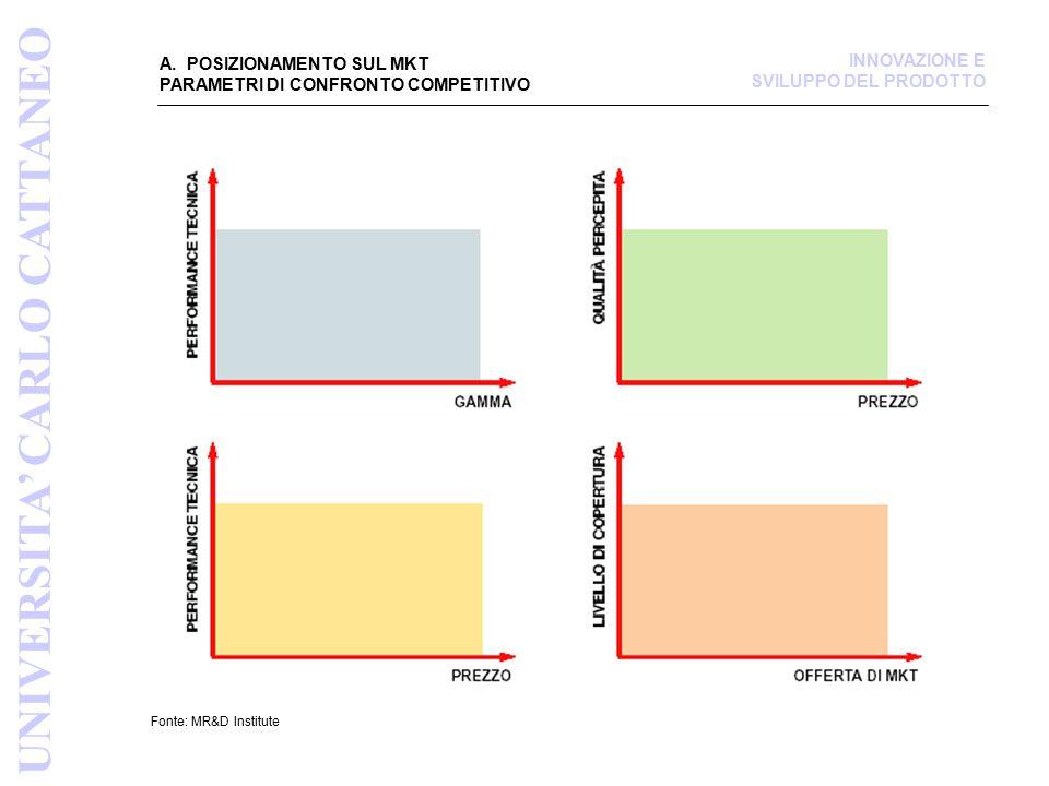 A. POSIZIONAMENTO SUL MKT PARAMETRI DI CONFRONTO COMPETITIVO Fonte: MR&D Institute UNIVERSITA' CARLO CATTANEO INNOVAZIONE E SVILUPPO DEL PRODOTTO