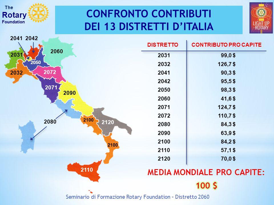 Seminario di Formazione Rotary Foundation – Distretto 2060 The Rotary Foundation CONFRONTO CONTRIBUTI DEI 13 DISTRETTI D'ITALIA 2031 DISTRETTOCONTRIBUTO PRO CAPITE 203199,0 $ 2032126,7 $ 204190,3 $ 204295,5 $ 2050 98,3 $ 206041,6 $ 2071124,7 $ 2072110,7 $ 208084,3 $ 209063,9 $ 210084,2 $ 211057,1 $ 212070,0 $ 2032 20412042 2050 2060 2071 2072 2080 2090 2100 2110 2120