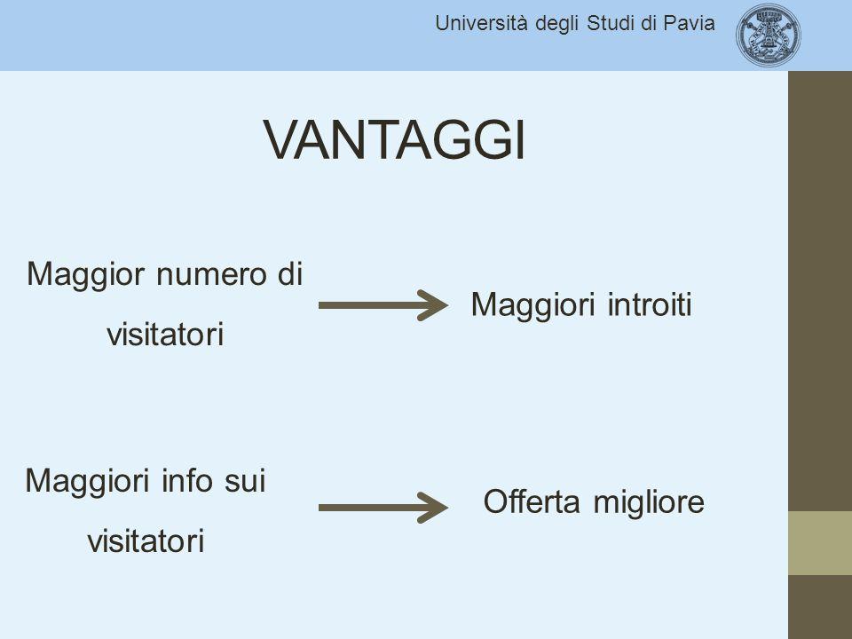 Università degli Studi di Pavia VANTAGGI Maggior numero di visitatori Maggiori introiti Maggiori info sui visitatori Offerta migliore