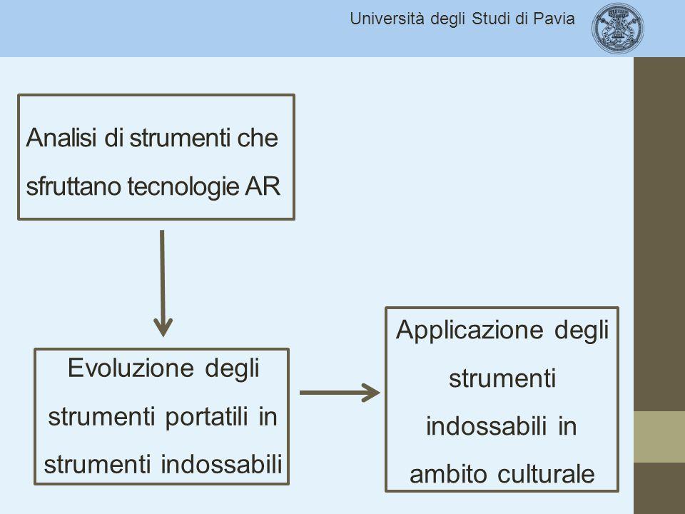 Università degli Studi di Pavia Analisi di strumenti che sfruttano tecnologie AR Evoluzione degli strumenti portatili in strumenti indossabili Applica