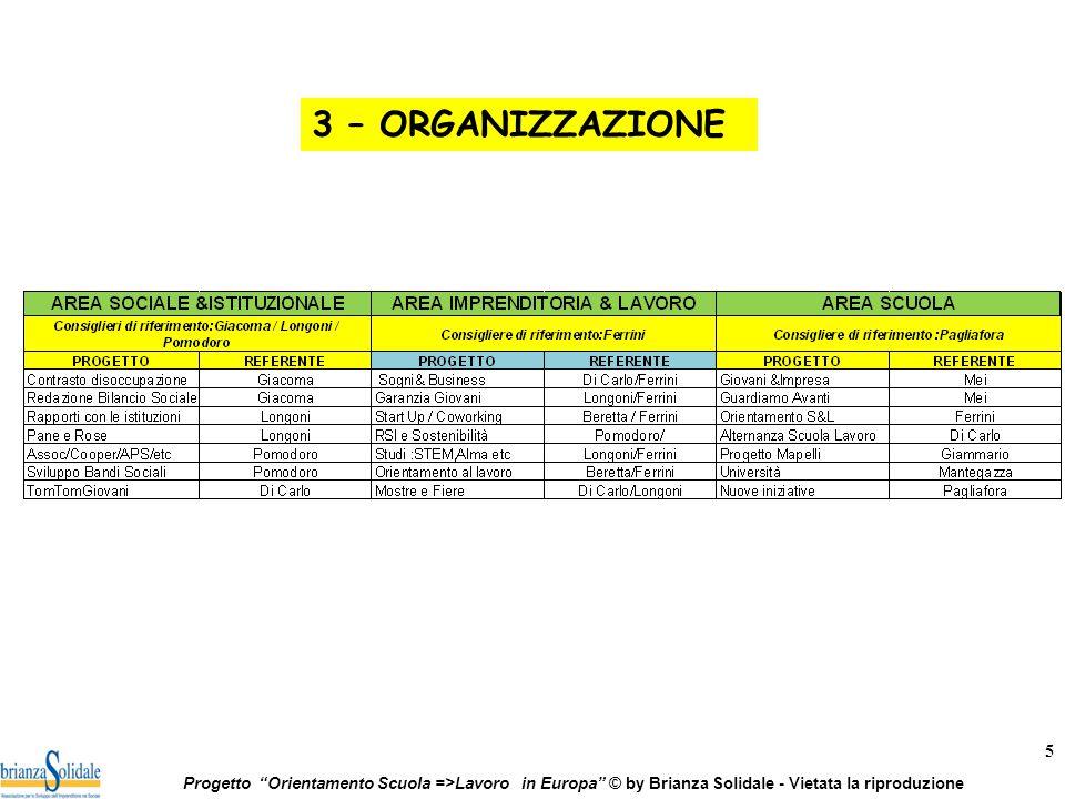 5 Progetto Orientamento Scuola =>Lavoro in Europa © by Brianza Solidale - Vietata la riproduzione 3 – ORGANIZZAZIONE