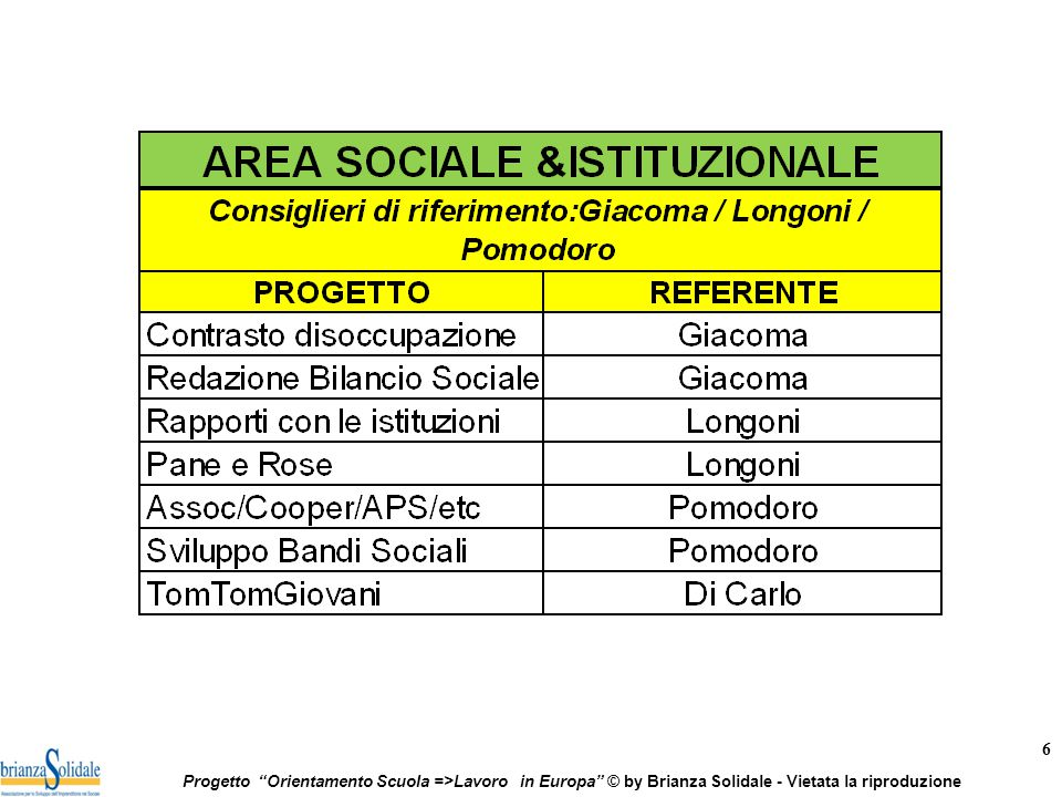6 Progetto Orientamento Scuola =>Lavoro in Europa © by Brianza Solidale - Vietata la riproduzione