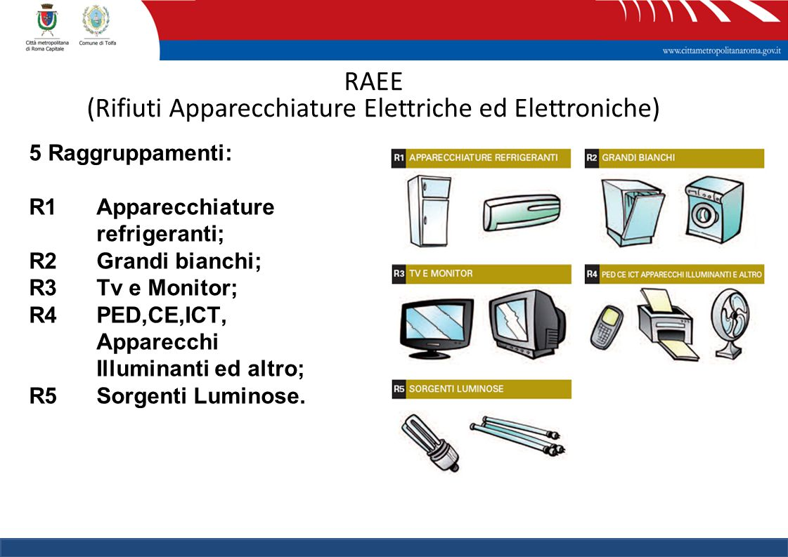 RAEE (Rifiuti Apparecchiature Elettriche ed Elettroniche) 5 Raggruppamenti: R1 Apparecchiature refrigeranti; R2 Grandi bianchi; R3 Tv e Monitor; R4 PED,CE,ICT, Apparecchi Illuminanti ed altro; R5 Sorgenti Luminose.