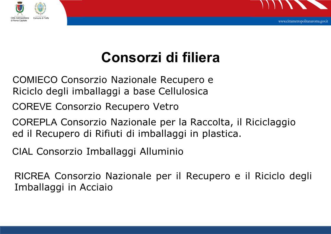 41 Consorzi di filiera COMIECO Consorzio Nazionale Recupero e Riciclo degli imballaggi a base Cellulosica COREVE Consorzio Recupero Vetro COREPLA Consorzio Nazionale per la Raccolta, il Riciclaggio ed il Recupero di Rifiuti di imballaggi in plastica.