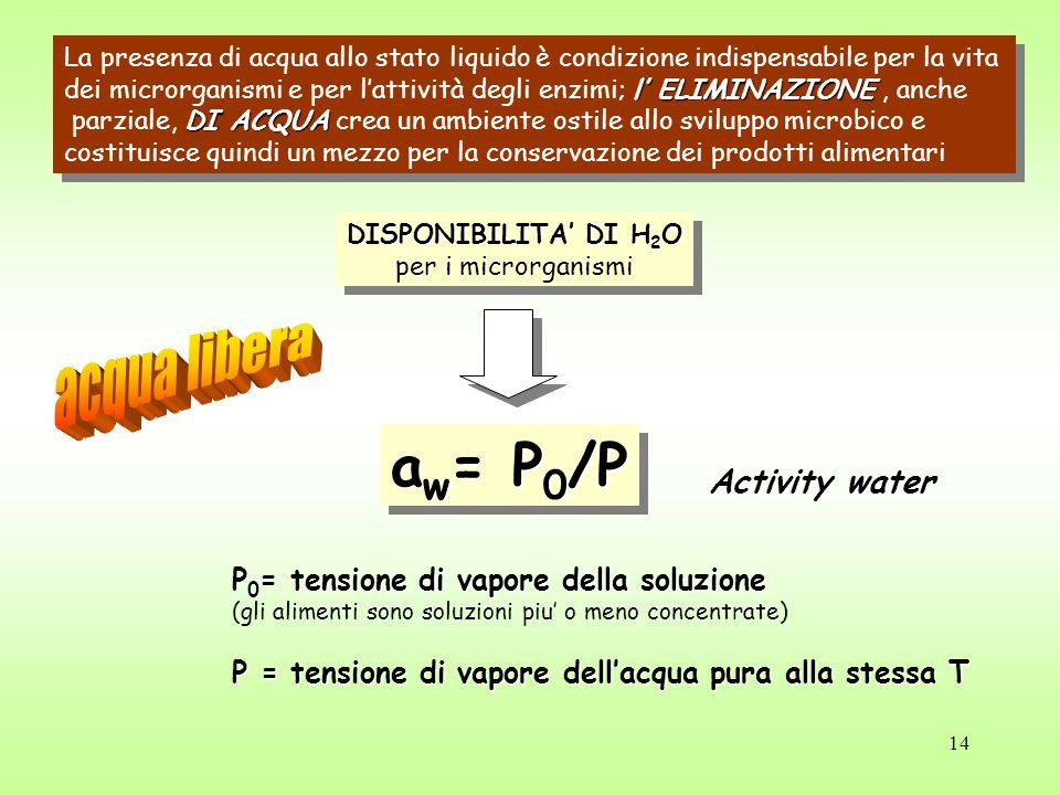 14 La presenza di acqua allo stato liquido è condizione indispensabile per la vita l' ELIMINAZIONE dei microrganismi e per l'attività degli enzimi; l' ELIMINAZIONE, anche DI ACQUA parziale, DI ACQUA crea un ambiente ostile allo sviluppo microbico e costituisce quindi un mezzo per la conservazione dei prodotti alimentari La presenza di acqua allo stato liquido è condizione indispensabile per la vita l' ELIMINAZIONE dei microrganismi e per l'attività degli enzimi; l' ELIMINAZIONE, anche DI ACQUA parziale, DI ACQUA crea un ambiente ostile allo sviluppo microbico e costituisce quindi un mezzo per la conservazione dei prodotti alimentari DISPONIBILITA' DI H 2 O per i microrganismi DISPONIBILITA' DI H 2 O per i microrganismi a w = P 0 /P Activity water P 0 = tensione di vapore della soluzione (gli alimenti sono soluzioni piu' o meno concentrate) P = tensione di vapore dell'acqua pura alla stessa T