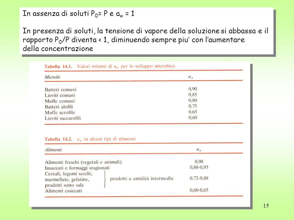 15 In assenza di soluti P 0 = P e a w = 1 In presenza di soluti, la tensione di vapore della soluzione si abbassa e il rapporto P 0 /P diventa < 1, diminuendo sempre piu' con l'aumentare della concentrazione In assenza di soluti P 0 = P e a w = 1 In presenza di soluti, la tensione di vapore della soluzione si abbassa e il rapporto P 0 /P diventa < 1, diminuendo sempre piu' con l'aumentare della concentrazione