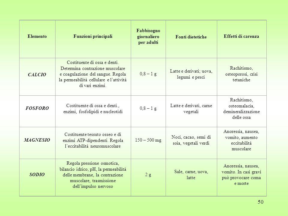 50 ElementoFunzioni principali Fabbisogno giornaliero per adulti Fonti dietetiche Effetti di carenza CALCIO Costituente di ossa e denti.