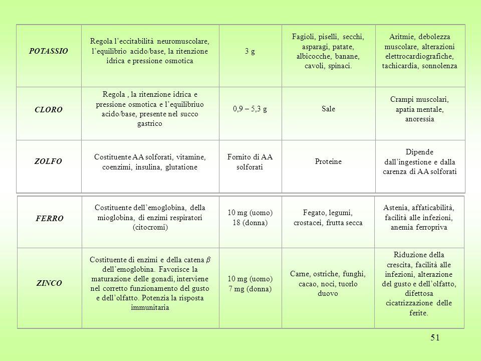 51 POTASSIO Regola l'eccitabilità neuromuscolare, l'equilibrio acido/base, la ritenzione idrica e pressione osmotica 3 g Fagioli, piselli, secchi, asparagi, patate, albicocche, banane, cavoli, spinaci.