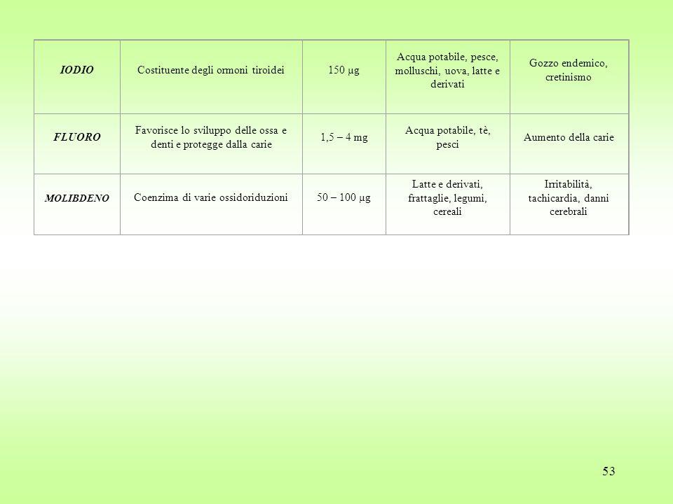 53 IODIOCostituente degli ormoni tiroidei150 µg Acqua potabile, pesce, molluschi, uova, latte e derivati Gozzo endemico, cretinismo FLUORO Favorisce lo sviluppo delle ossa e denti e protegge dalla carie 1,5 – 4 mg Acqua potabile, tè, pesci Aumento della carie MOLIBDENO Coenzima di varie ossidoriduzioni50 – 100 µg Latte e derivati, frattaglie, legumi, cereali Irritabilità, tachicardia, danni cerebrali
