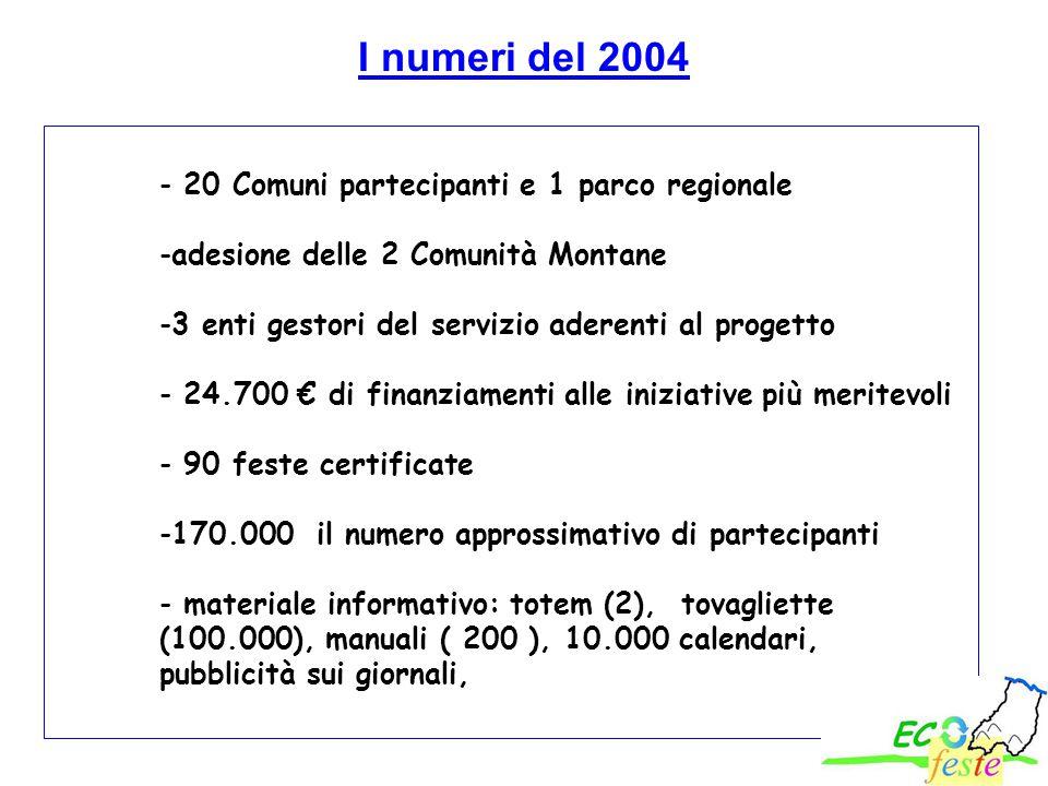 - 20 Comuni partecipanti e 1 parco regionale -adesione delle 2 Comunità Montane -3 enti gestori del servizio aderenti al progetto - 24.700 € di finanz