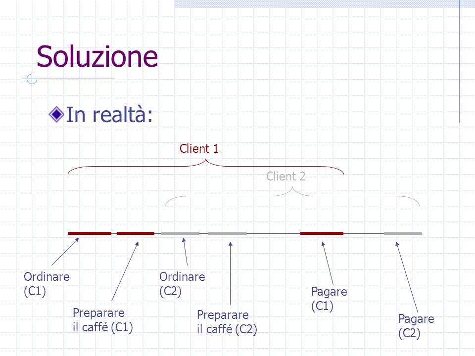 Soluzione In realtà: Ordinare (C1) Preparare il caffé (C1) Pagare (C1) Ordinare (C2) Preparare il caffé (C2) Pagare (C2) Client 1 Client 2