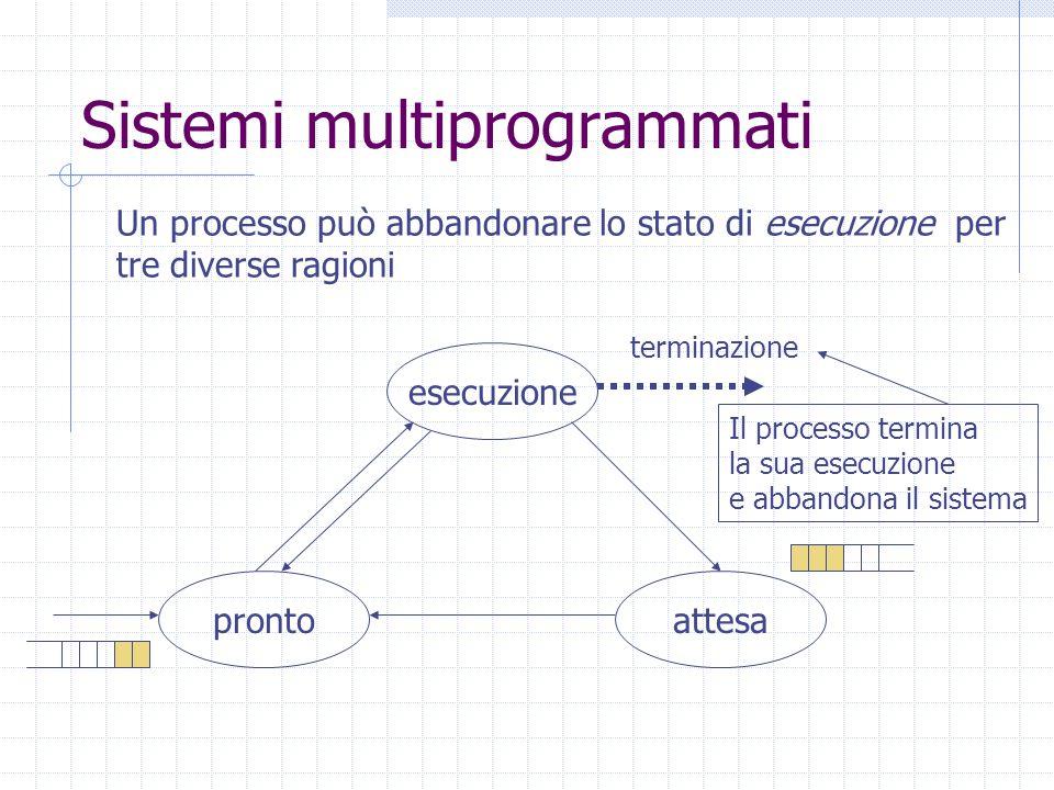 Sistemi multiprogrammati esecuzione attesapronto terminazione Un processo può abbandonare lo stato di esecuzione per tre diverse ragioni Il processo termina la sua esecuzione e abbandona il sistema