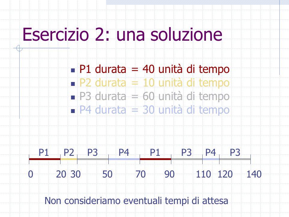 Esercizio 2: una soluzione P1 durata = 40 unità di tempo P2 durata = 10 unità di tempo P3 durata = 60 unità di tempo P4 durata = 30 unità di tempo P1 020 P2P3P4P1P3P4P3 50307090110120140 Non consideriamo eventuali tempi di attesa