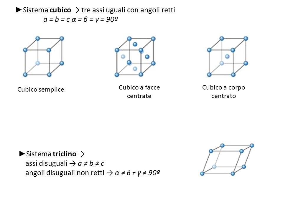 ► Sistema cubico → tre assi uguali con angoli retti a = b = c α = β = γ = 90º Cubico semplice Cubico a facce centrate Cubico a corpo centrato ► Sistem