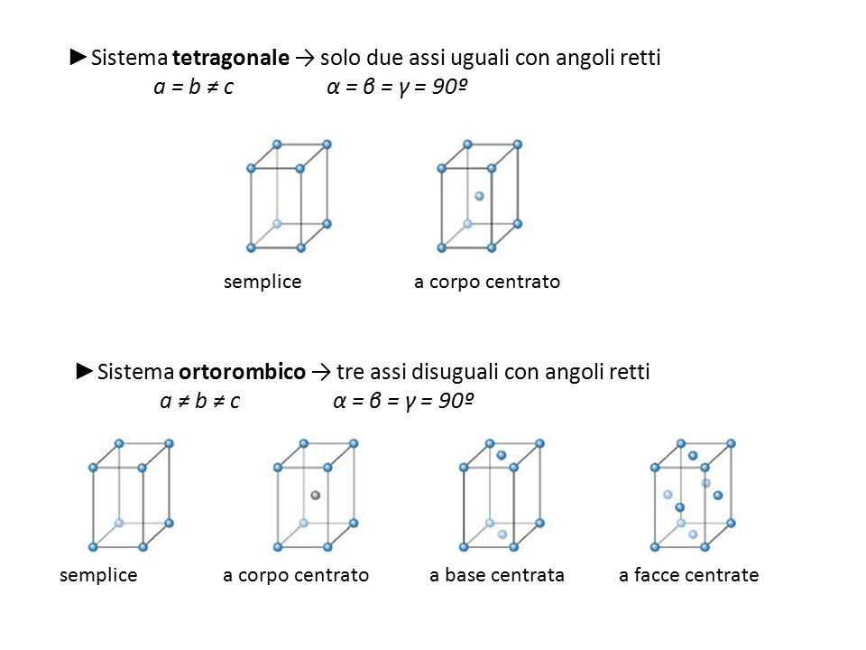 ► Sistema ortorombico → tre assi disuguali con angoli retti a ≠ b ≠ c α = β = γ = 90º semplicea corpo centratoa base centrataa facce centrate ► Sistem