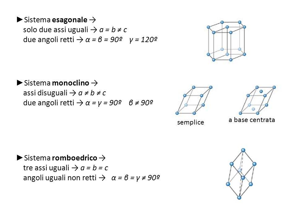 ► Sistema esagonale → solo due assi uguali → a = b ≠ c due angoli retti → α = β = 90º γ = 120º ► Sistema monoclino → assi disuguali → a ≠ b ≠ c due an