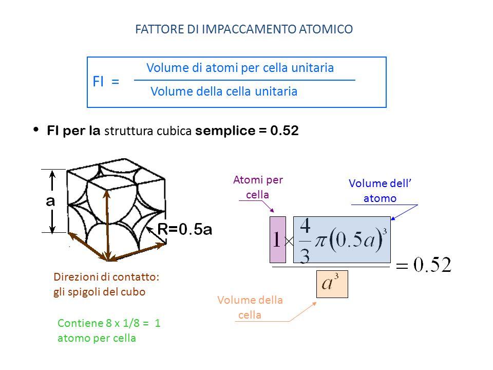 FI per la struttura cubica semplice = 0.52 FATTORE DI IMPACCAMENTO ATOMICO Volume di atomi per cella unitaria Volume della cella unitaria FI = Direzio