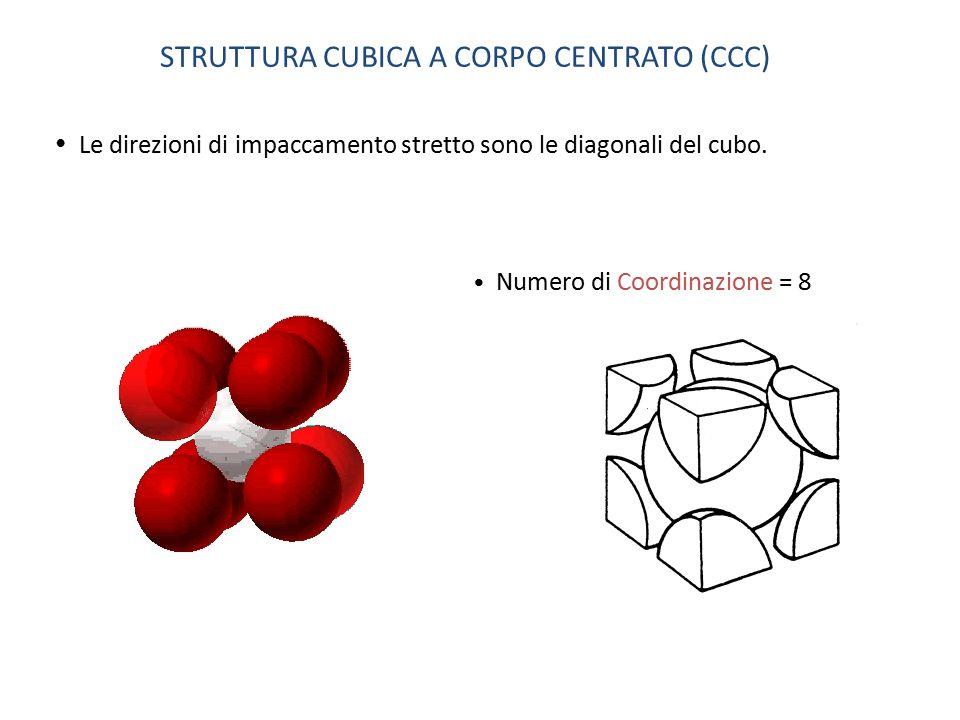 Numero di Coordinazione = 8 Le direzioni di impaccamento stretto sono le diagonali del cubo. STRUTTURA CUBICA A CORPO CENTRATO (CCC)