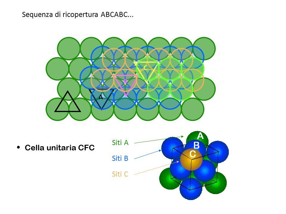 Siti A Sequenza di ricopertura ABCABC... Cella unitaria CFC Siti B Siti C A B C