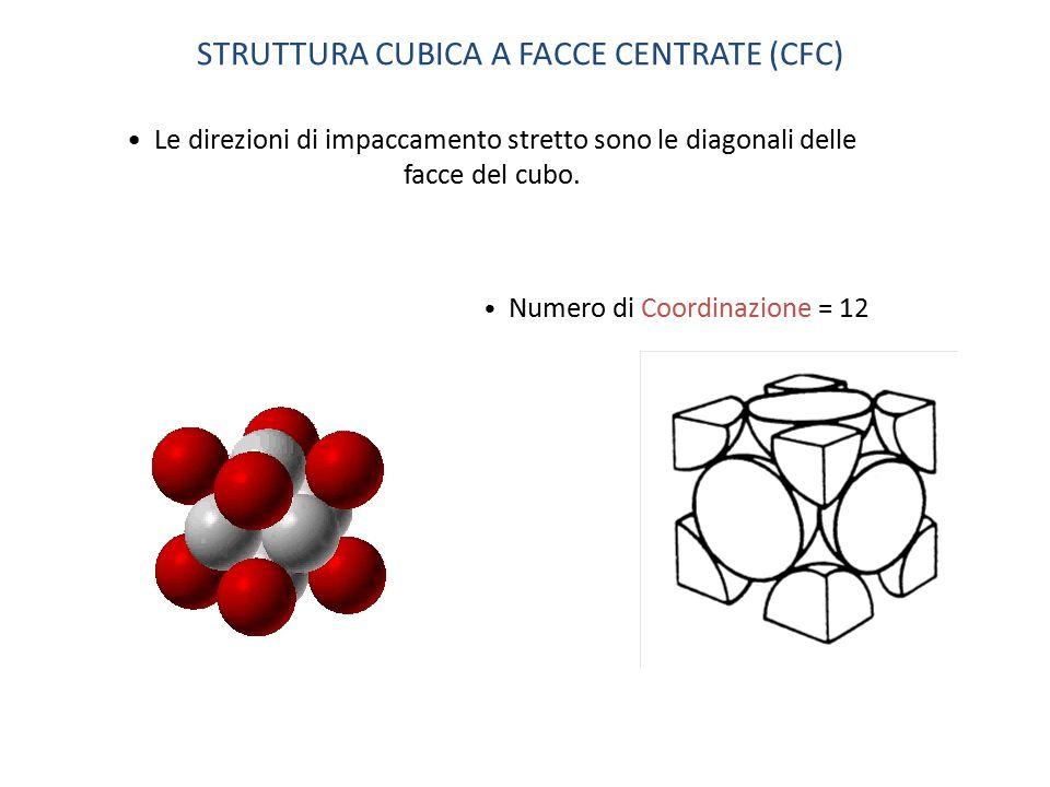 Le direzioni di impaccamento stretto sono le diagonali delle facce del cubo. STRUTTURA CUBICA A FACCE CENTRATE (CFC) Numero di Coordinazione = 12