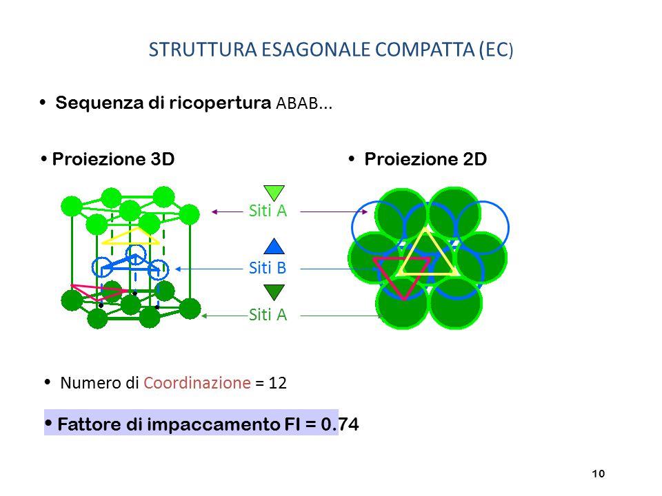 10 Numero di Coordinazione = 12 Sequenza di ricopertura ABAB... Fattore di impaccamento FI = 0.74 Proiezione 3D Proiezione 2D STRUTTURA ESAGONALE COMP