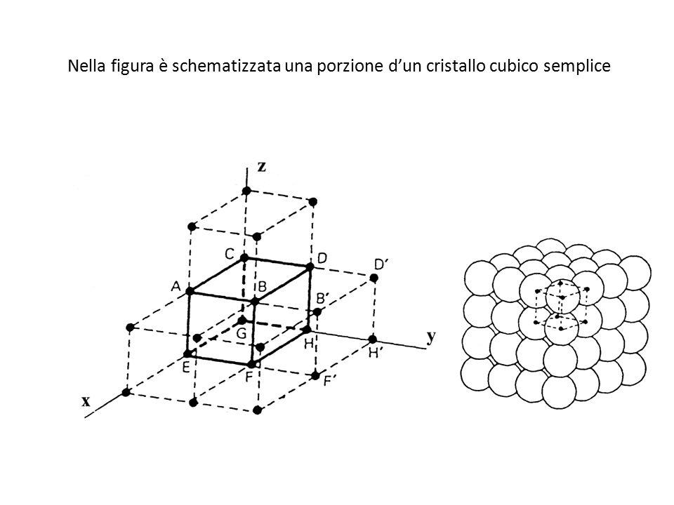 Nella figura è schematizzata una porzione d'un cristallo cubico semplice