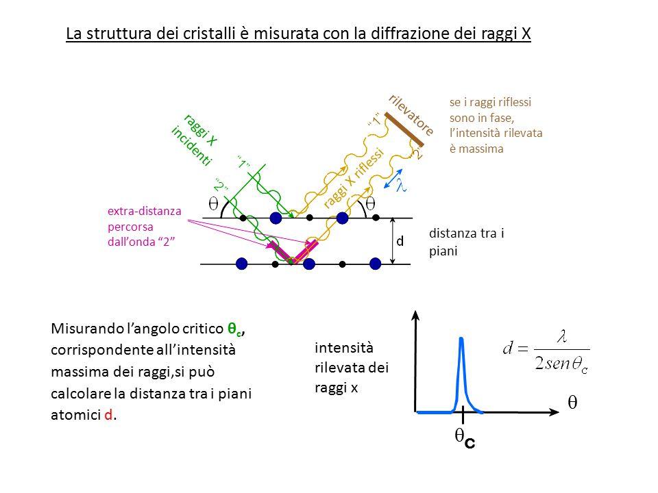   c intensità rilevata dei raggi x Misurando l'angolo critico θ c, corrispondente all'intensità massima dei raggi,si può calcolare la distanza tra i