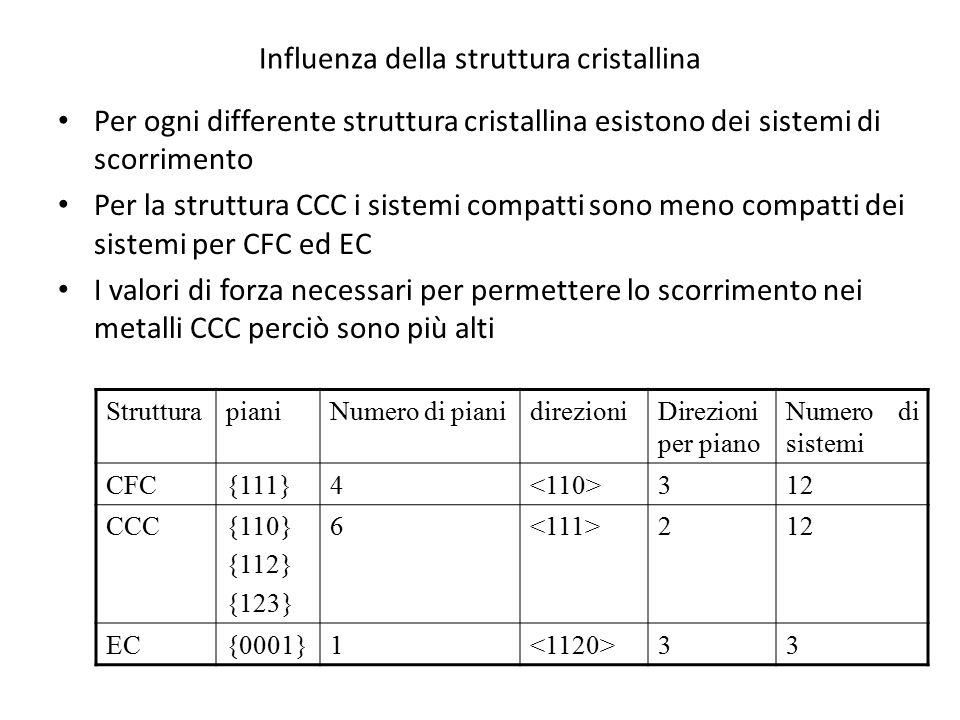 Influenza della struttura cristallina Per ogni differente struttura cristallina esistono dei sistemi di scorrimento Per la struttura CCC i sistemi com