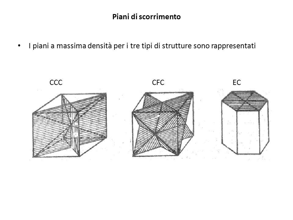 Piani di scorrimento I piani a massima densità per i tre tipi di strutture sono rappresentati CCCCFCEC