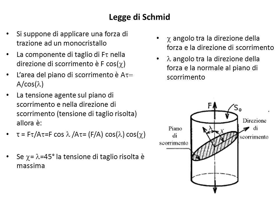 Legge di Schmid Si suppone di applicare una forza di trazione ad un monocristallo La componente di taglio di F  nella direzione di scorrimento è F co