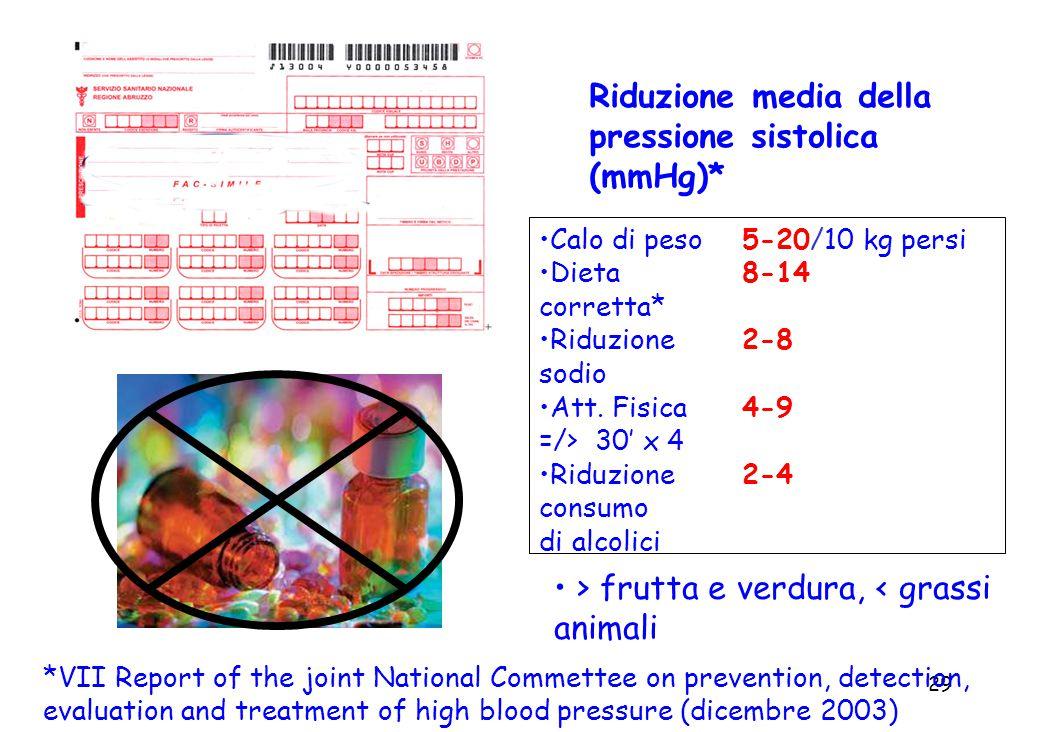 29 Riduzione media della pressione sistolica (mmHg)* Calo di peso5-20/10 kg persi Dieta 8-14 corretta* Riduzione 2-8 sodio Att.