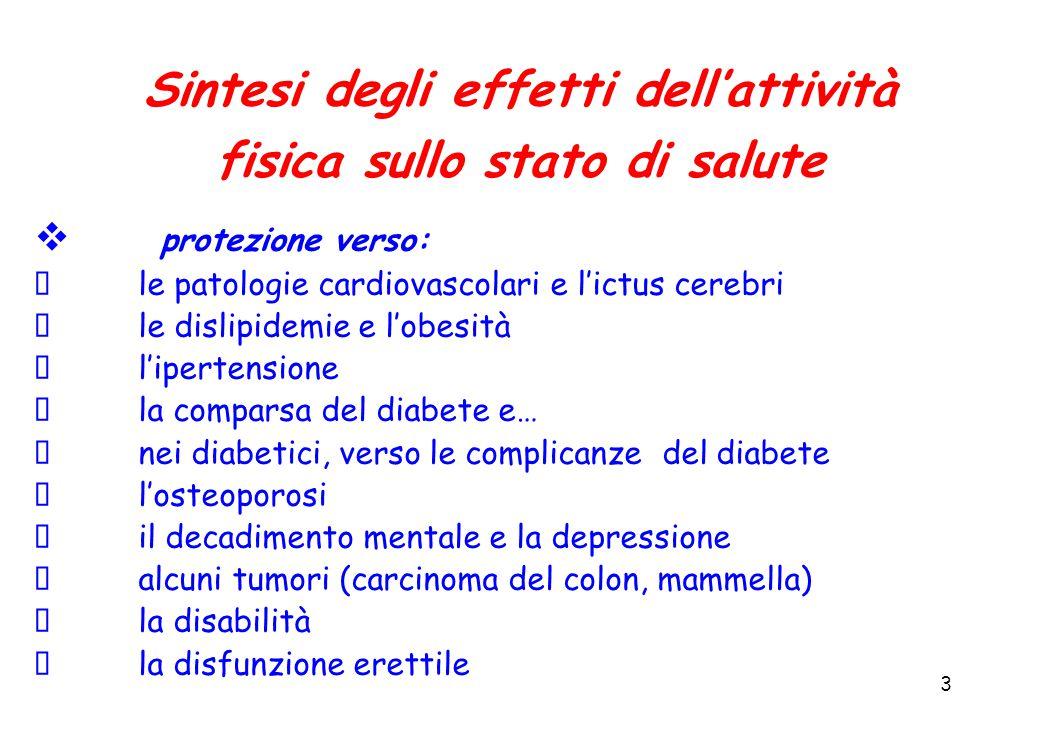 3 Sintesi degli effetti dell'attività fisica sullo stato di salute  protezione verso: le patologie cardiovascolari e l'ictus cerebri le dislipidemie e l'obesità l'ipertensione la comparsa del diabete e… nei diabetici, verso le complicanze del diabete l'osteoporosi il decadimento mentale e la depressione alcuni tumori (carcinoma del colon, mammella) la disabilità la disfunzione erettile