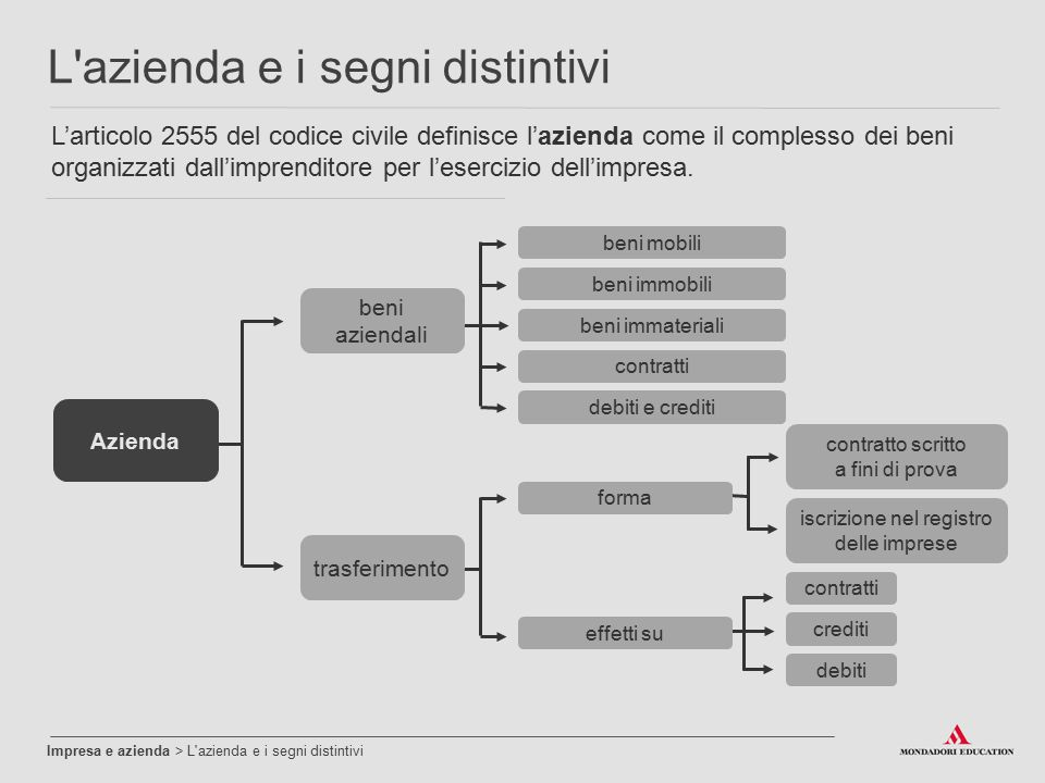Impresa e azienda > L'azienda e i segni distintivi L'azienda e i segni distintivi beni mobili L'articolo 2555 del codice civile definisce l'azienda co