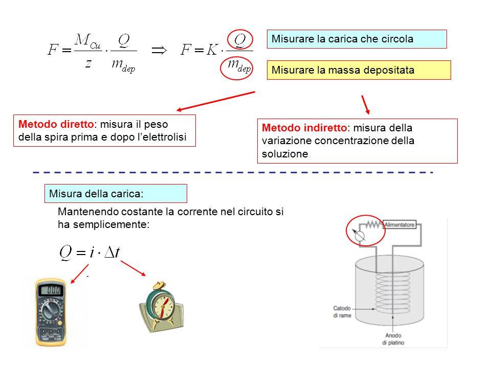 Misurare la carica che circola Misurare la massa depositata Metodo diretto: misura il peso della spira prima e dopo l'elettrolisi Metodo indiretto: mi