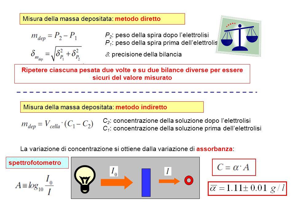 Misura della massa depositata: metodo diretto P 2 : peso della spira dopo l'elettrolisi P 1 : peso della spira prima dell'elettrolisi  : precisione d